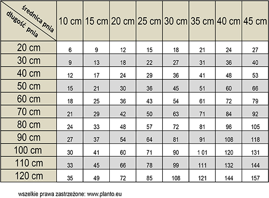 Ile centymetrów mierzy