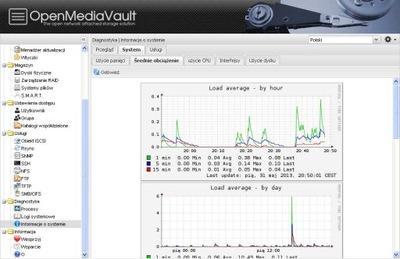 Serwer NAS Storage 12 TB 6x2TB SATA Dell 2950 - GW