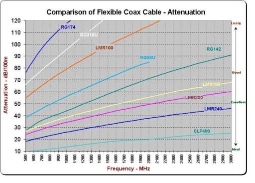ATK400 Antena LTE 1800 MHz. + 10m kab. Wtyk SMA...